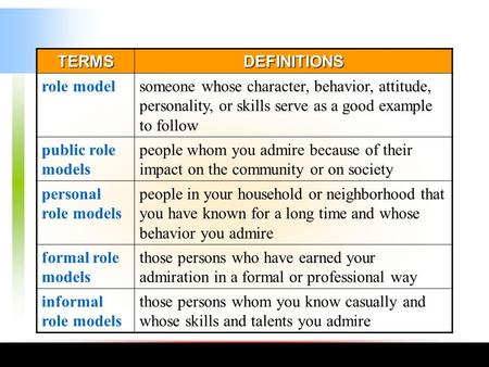 TERMSDEFINITIONS role modelsomeone whose character, behavior, attitude, personality, or skills serve as a good example to follow public role models people.