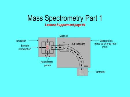 Mass Spectrometry Part 1 Lecture Supplement page 94 Sample introduction Measure ion mass-to-charge ratio (m/z) Detector Ionization + - Accelerator plates.