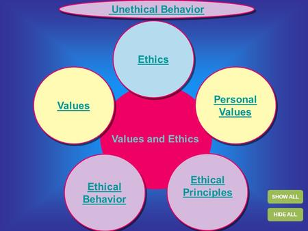 Values Ethical Behavior Ethical Behavior Ethics Personal Values Personal Values Ethical Principles Ethical Principles SHOW ALL HIDE ALL Unethical Behavior.