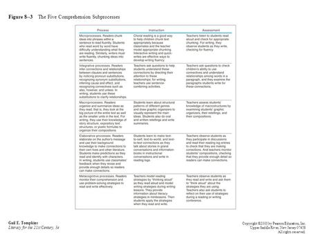 Figure 8--3 The Five Comprehension Subprocesses Gail E. Tompkins Literacy for the 21st Century, 3e Copyright ©2003 by Pearson Education, Inc. Upper Saddle.