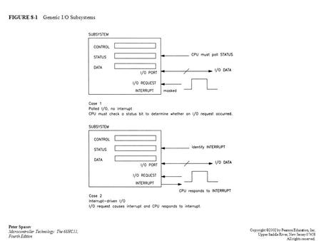 FIGURE 8-1 Generic I/O Subsystems Peter Spasov Microcontroller Technology: The 68HC11, Fourth Edition Copyright ©2002 by Pearson Education, Inc. Upper.