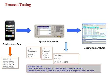 Protocol Testing GSM /GPRS Protocols: MM, CC, RR,Physical Layer, RF & NAS UMTS Protocols: NAS, RRC,RLC,MAC,BMC,PDCP, Physical Layer, RF,QoS Core specs.
