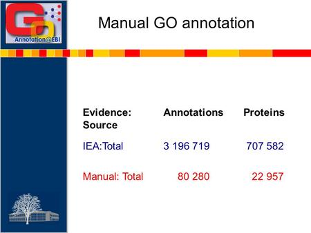 Manual GO annotation Evidence: Source AnnotationsProteins IEA:Total3 196 719 707 582 Manual: Total 80 280 22 957.