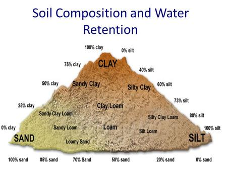 The effect of stones and gravels on runoff and erosion for Soil composition definition