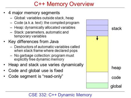 CSE 332: C++ Dynamic Memory C++ Memory Overview 4 major memory segments –Global: variables outside stack, heap –Code (a.k.a. text): the compiled program.