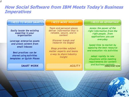 STORY TITLE 1 1 How Social Software from IBM Meets Today's Business Imperatives Easily locate the existing expertise in your organization Leverage enterprise.