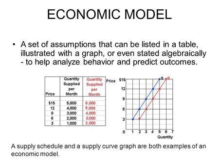 ECONOMIC MODEL A set of assumptions that can be listed in a table, illustrated with a graph, or even stated algebraically - to help analyze behavior and.