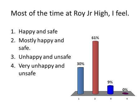 Most of the time at Roy Jr High, I feel. 1.Happy and safe 2.Mostly happy and safe. 3.Unhappy and unsafe 4.Very unhappy and unsafe.