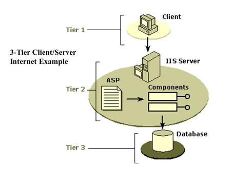 3-Tier Client/Server Internet Example. TIER 1 - User interface and navigation Labeled Tier 1 in the following graphic, this layer comprises the entire.