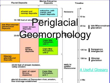 Periglacial Geomorphology A Useful Glossary A Useful Glossary.
