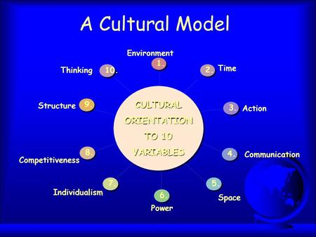 Structure Environment Time Action Space Communication Power Individualism Thinking CULTURALORIENTATION TO 10 VARIABLES A Cultural Model 3. 2. 1. 4. 5.