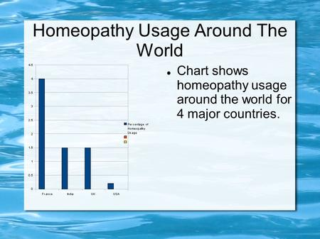 Homeopathy Usage Around The World Chart shows homeopathy usage around the world for 4 major countries.