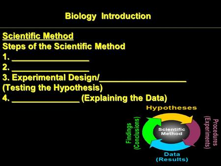 Scientific Method Steps of the Scientific Method 1. ________________ 2. ________________ 3. Experimental Design/__________________ (Testing the Hypothesis)