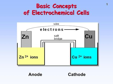 1 AnodeCathode Basic Concepts of Electrochemical Cells.