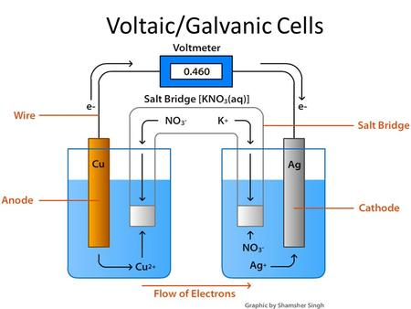 Voltaic/Galvanic Cells. Voltaic Cells In spontaneous oxidation-reduction (redox) reactions, electrons are transferred and energy is released.