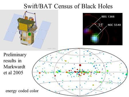 Swift/BAT Census of Black Holes Preliminary results in Markwardt et al 2005 35' energy coded color.