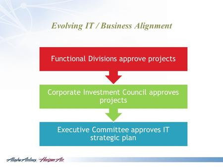 Evolving IT / Business Alignment Executive Committee approves IT strategic plan Corporate Investment Council approves projects Functional Divisions approve.