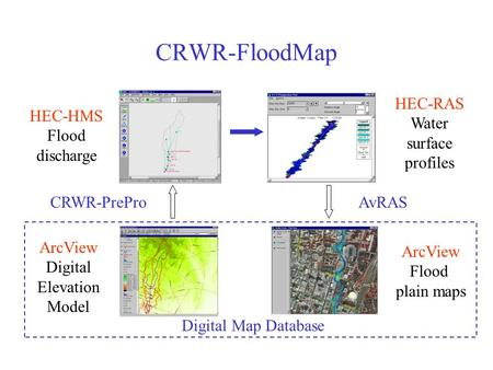 CRWR-FloodMap ArcView Digital Elevation Model HEC-HMS Flood discharge HEC-RAS Water surface profiles ArcView Flood plain maps CRWR-PreProAvRAS Digital.