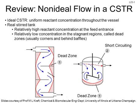 Slides courtesy of Prof M L Kraft, Chemical & Biomolecular Engr Dept, University of Illinois at Urbana-Champaign. L23-1 Dead Zone Review: Nonideal Flow.