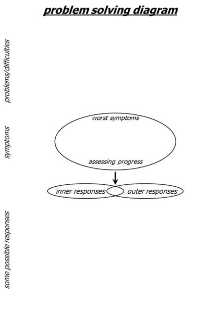 Problem solving diagram inner responsesouter responses some possible responses symptoms problems/difficulties worst symptoms assessing progress.