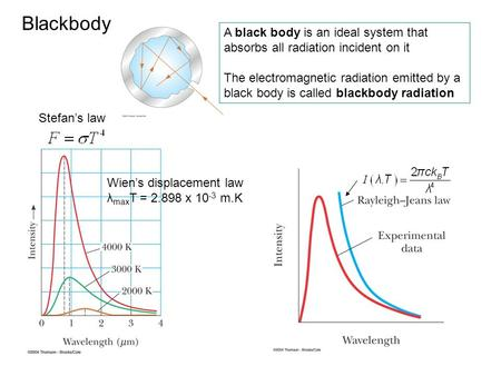 Blackbody A black body is an ideal system that absorbs all radiation incident on it The electromagnetic radiation emitted by a black body is called blackbody.