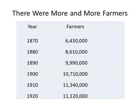 There Were More and More Farmers Year Farmers 1870 6,430,000 1880 8,610,000 1890 9,990,000 1900 10,710,000 1910 11,340,000 1920 11,120,000.