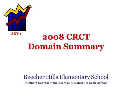 2008 CRCT Domain Summary Beecher Hills Elementary School Numbers Represent the Average % Correct in Each Domain SRT-1.