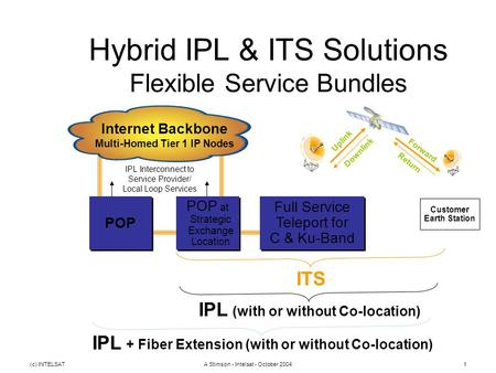 (c) INTELSATA Stimson - Intelsat - October 20041 Hybrid IPL & ITS Solutions Flexible Service Bundles Customer Earth Station Internet Backbone Multi-Homed.