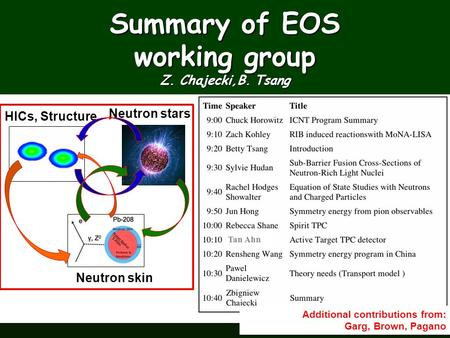 Summary of EOS working group Z. Chajecki,B. Tsang Additional contributions from: Garg, Brown, Pagano Neutron stars HICs, Structure Neutron skin Tan Ahn.