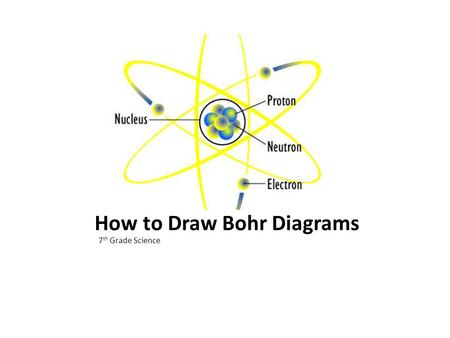 How to Draw Bohr Diagrams 7 th Grade Science. Bohr Diagrams 1)Find your element name and symbol on the periodic table. 2)Identify the atomic # and atomic.