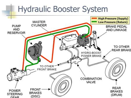 Hydraulic Booster System High Pressure (Supply) Low Pressure (Return)