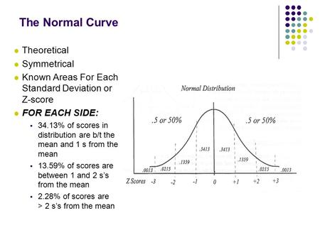 The Normal Curve Theoretical Symmetrical Known Areas For Each Standard Deviation or Z-score FOR EACH SIDE:  34.13% of scores in distribution are b/t the.