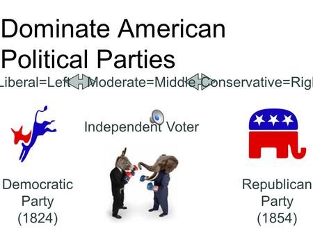 Dominate American Political Parties Democratic Party (1824) Liberal=LeftConservative=RightModerate=Middle Republican Party (1854) Independent Voter.
