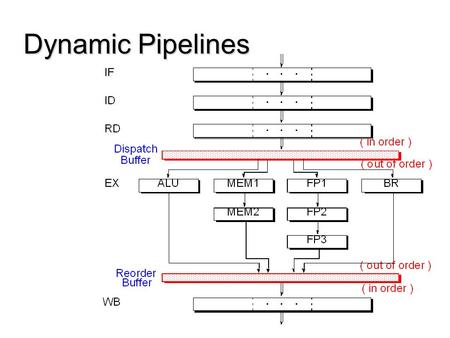 Dynamic Pipelines. Interstage Buffers Superscalar Pipeline Stages In Program Order In Program Order Out of Order.