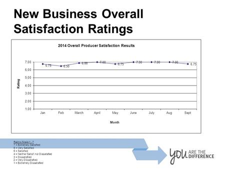 New Business Overall Satisfaction Ratings Rating Scale 1 - 7 7 = Extremely Satisfied 6 = Very Satisfied 5 = Satisfied 4 = Neither Satisf. nor Dissatisfied.