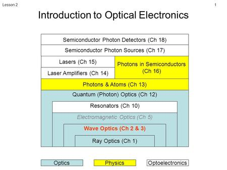 1Lesson 2 Introduction to Optical Electronics Quantum (Photon) Optics (Ch 12) Resonators (Ch 10) Electromagnetic Optics (Ch 5) Wave Optics (Ch 2 & 3) Ray.