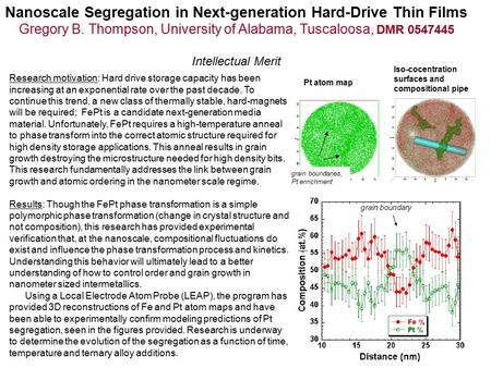 Nanoscale Segregation in Next-generation Hard-Drive Thin Films Gregory B. Thompson, University of Alabama, Tuscaloosa, DMR 0547445 Intellectual Merit Research.