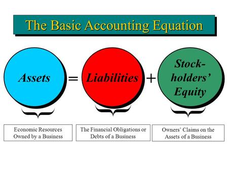 Assets = Liabilities Stock- holders' Equity + The Financial Obligations or Debts of a Business The Basic Accounting Equation Economic Resources Owned by.