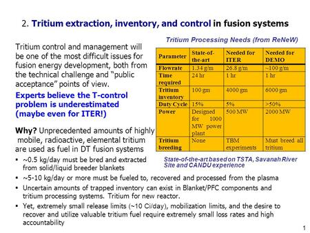 2. Tritium extraction, inventory, and control in fusion systems Why? Unprecedented amounts of highly mobile, radioactive, elemental tritium are used as.