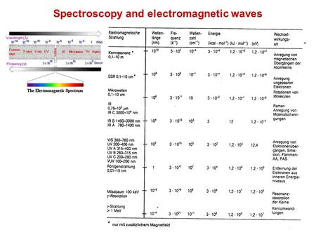 Spectroscopy and electromagnetic waves. Polarisability of Matter.