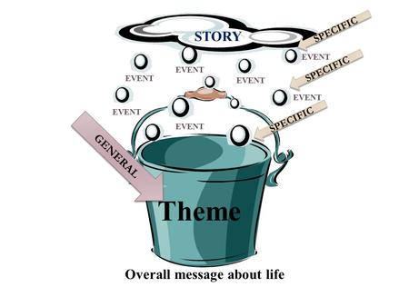 Theme Overall message about life GENERAL STORY EVENT SPECIFIC.