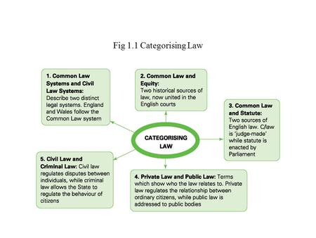 Fig 1.1 Categorising Law. Fig 1.2 Differences Between Criminal and Civil Law.
