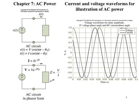 1 Figure 7.1, 7.2 Chapter 7: AC PowerCurrent and voltage waveforms for illustration of AC power.