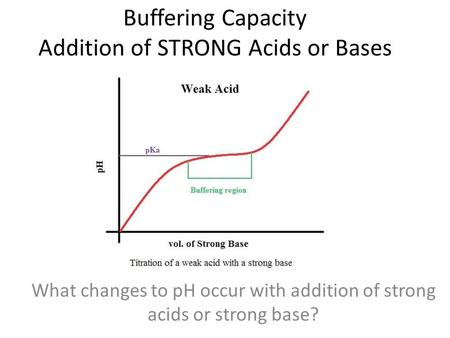 Buffering Capacity Addition of STRONG Acids or Bases What is buffering capacity? What changes to pH occur with addition of strong acids or strong base?