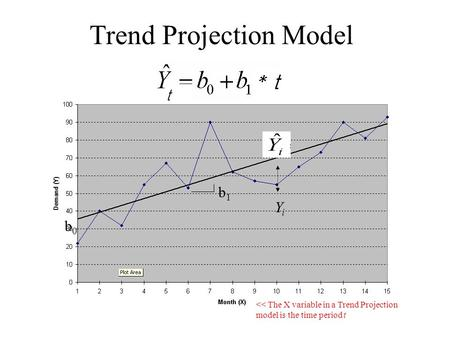 Trend Projection Model b0b0 b1b1 YiYi << The X variable in a Trend Projection model is the time period t.