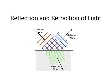 Reflection and Refraction of Light. Reflection of Light Every object absorbs some light and reflects some light Why is the sun different? – The sun makes.