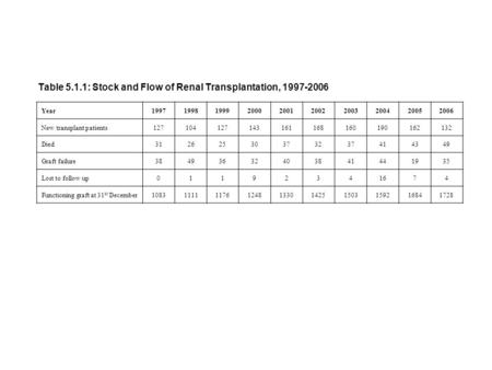 Table 5.1.1: Stock and Flow of Renal Transplantation, 1997-2006 Year1997199819992000200120022003200420052006 New transplant patients127104127143161168160190162132.