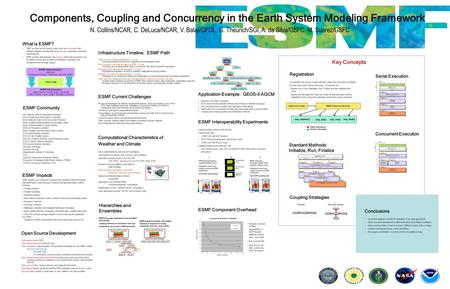 Components, Coupling and Concurrency in the Earth System Modeling Framework N. Collins/NCAR, C. DeLuca/NCAR, V. Balaji/GFDL, G. Theurich/SGI, A. da Silva/GSFC,