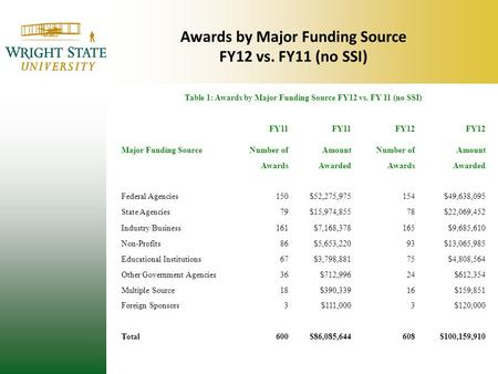 Awards by Major Funding Source FY12 vs. FY11 (no SSI) Table 1: Awards by Major Funding Source FY12 vs. FY 11 (no SSI) FY11 FY12 Major Funding SourceNumber.