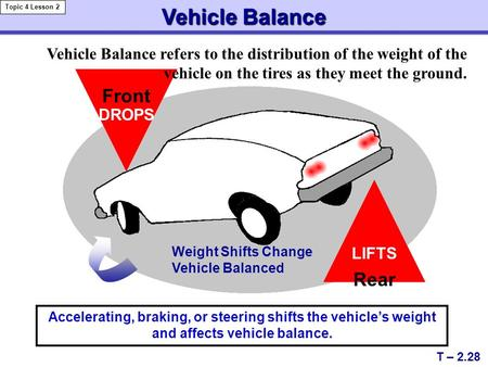 Vehicle Balance Weight Shifts Change Vehicle Balanced DROPS Front LIFTS Rear T – 2.28 Topic 4 Lesson 2 Accelerating, braking, or steering shifts the vehicle's.